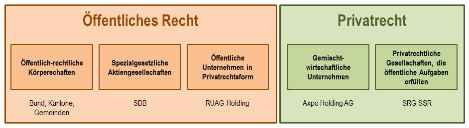 Abgrenzung Offentliches Recht Und Privatrecht 2